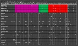 JodyJazz Baritone Facing Chart